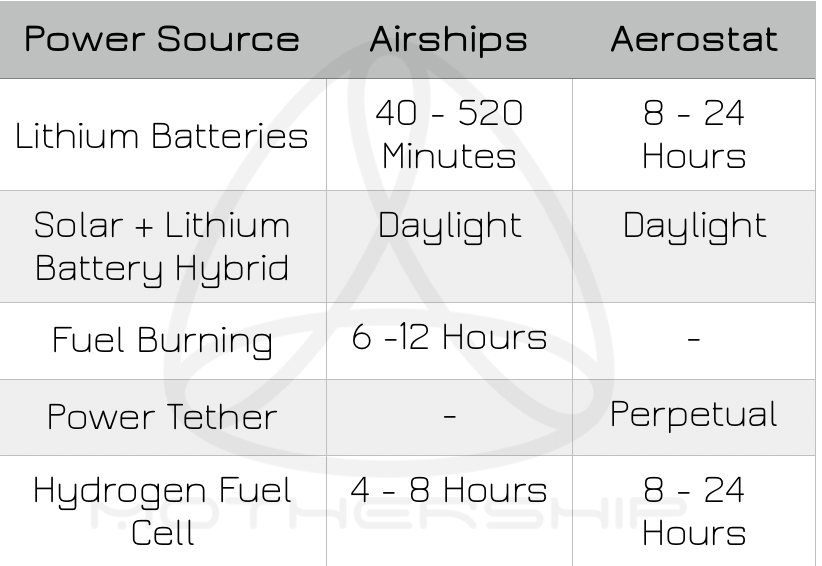 Solar, Lithium Polymer Battery, Gas Burning, Hydrogen Fuel Cell, Airship Aerostat Power