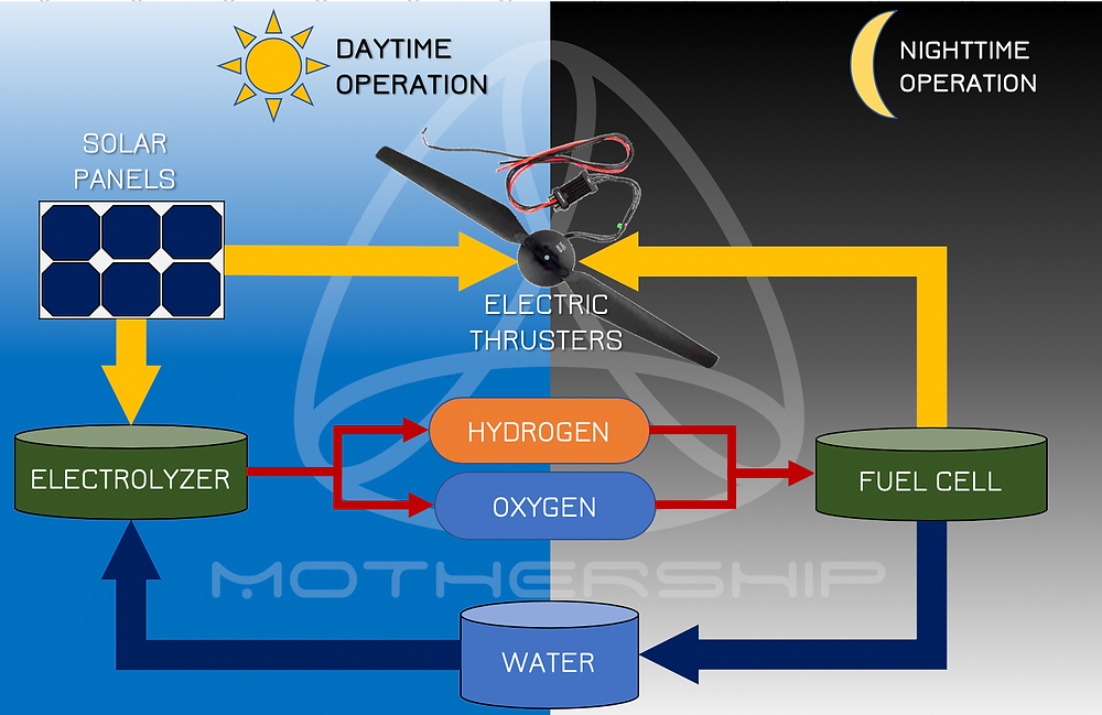 Solar hydrogen blimp battery perpetuum mobile