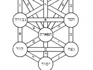 משיכת השפע לישראל