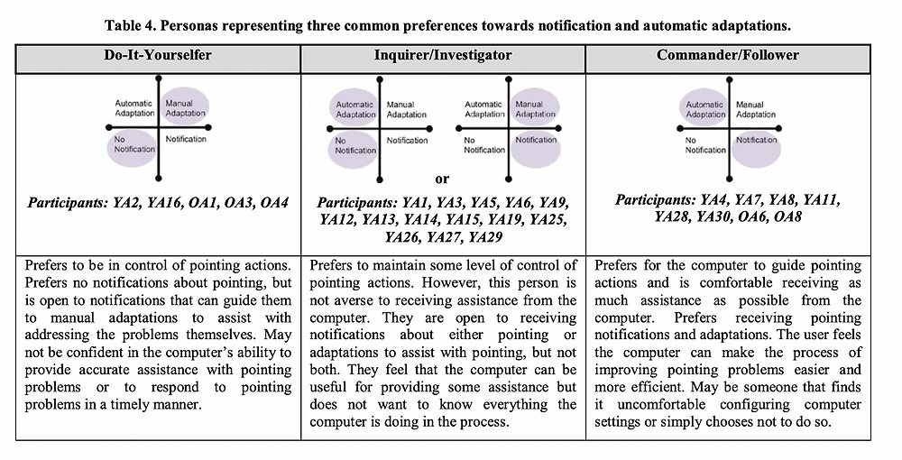 A table showing three personas and their notifications and adaptations preferences