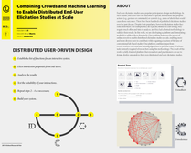 Distributed Interaction Design research poster