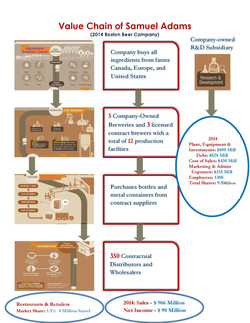 Value Chain of Boston-Beers