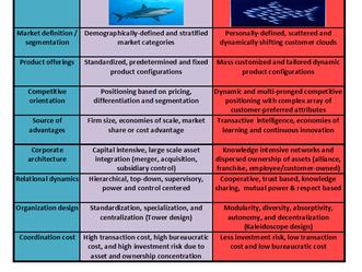 Build Smarter Company! Beat the Sharks!