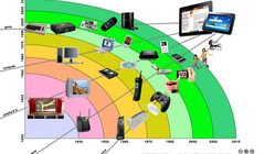 All in One & One in All: Technology Convergence / Divergence and Disappearing Industry Borders