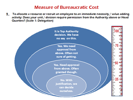 Is your Business poised for knowledge economy? Problem of Bureaucratic Cost!