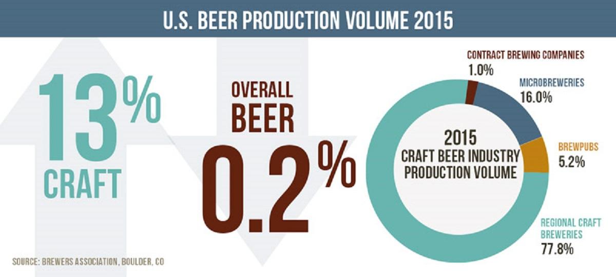 Beer-prod-2015