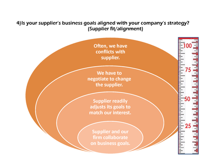 Measure Transaction Risk and Build Your Supplier Relations