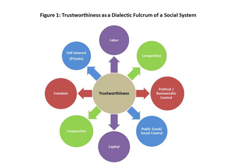Trustworthiness as a Dialectic Fulcrum