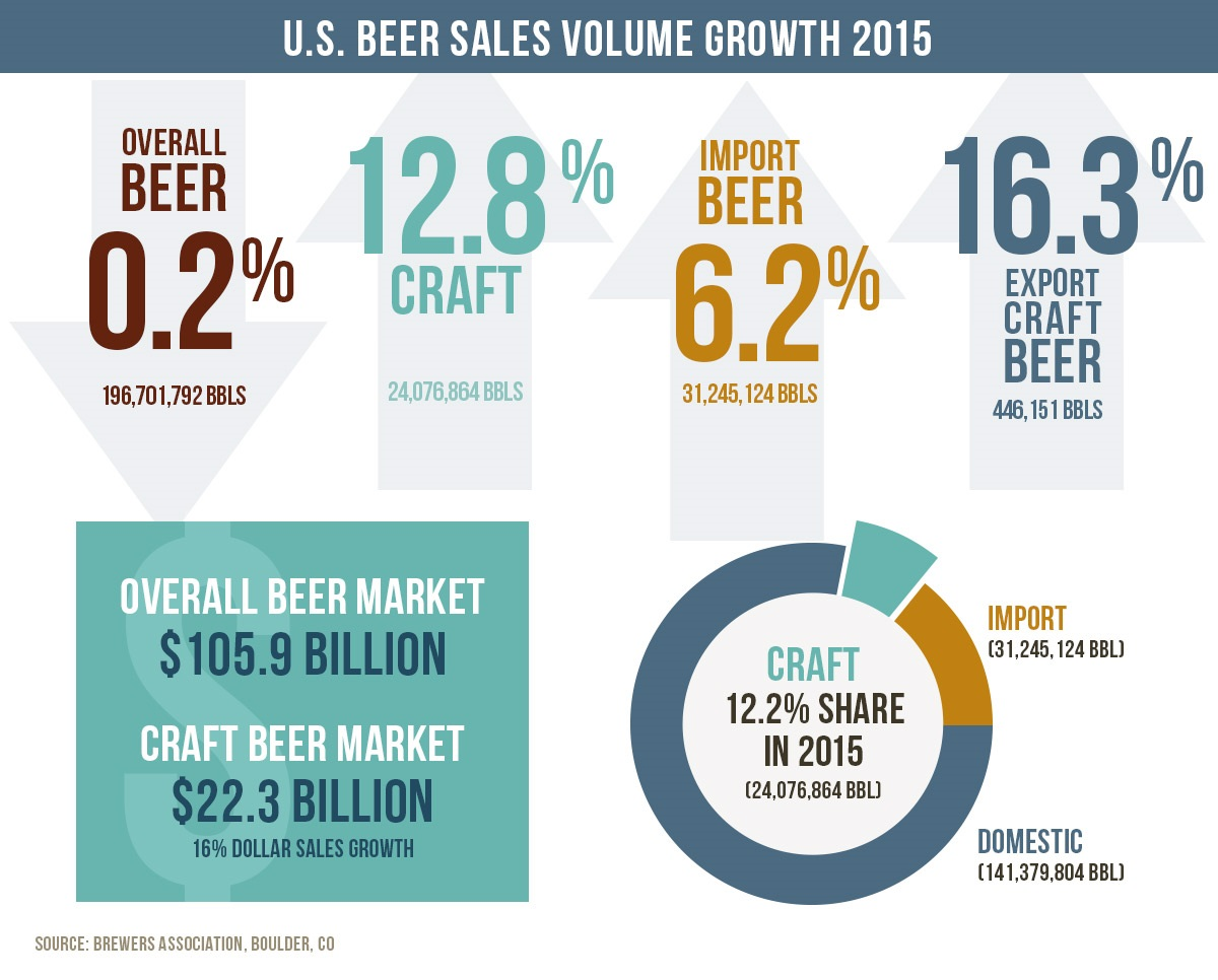 Beer-sales-2015