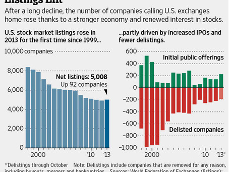 Financial Markets, Corporate Governance and Efficiency or lack thereof