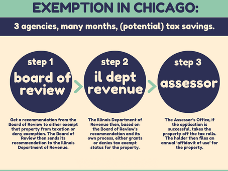 Here's what it takes to get a nonprofit property tax exemption in Chicago.