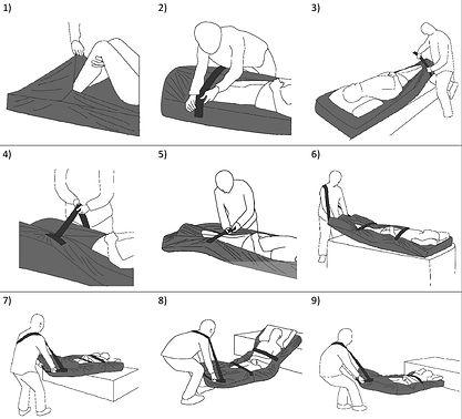 Movimento para retirada de paciente da cama Capa de Colchão para Resgate EVC 500