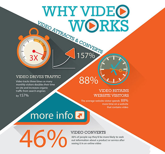 Why video works statistics 10ten Studios Loveland Colorado
