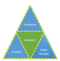 Triangle of reliability