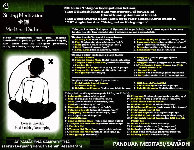 Panduan Meditasi Vipassana 04