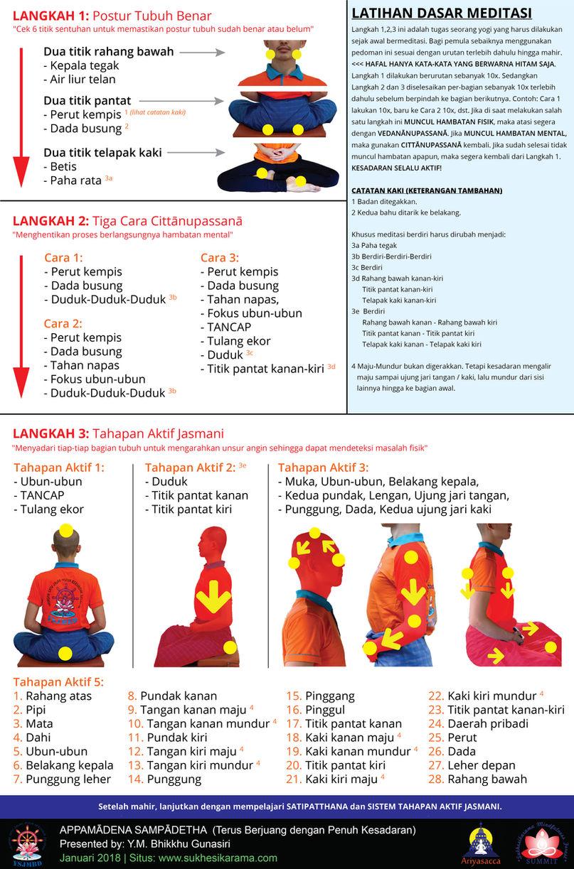 Latihan Dasar Meditasi - Sukhesikarama.jpg