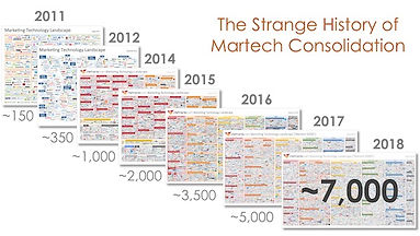 martech_consolidation
