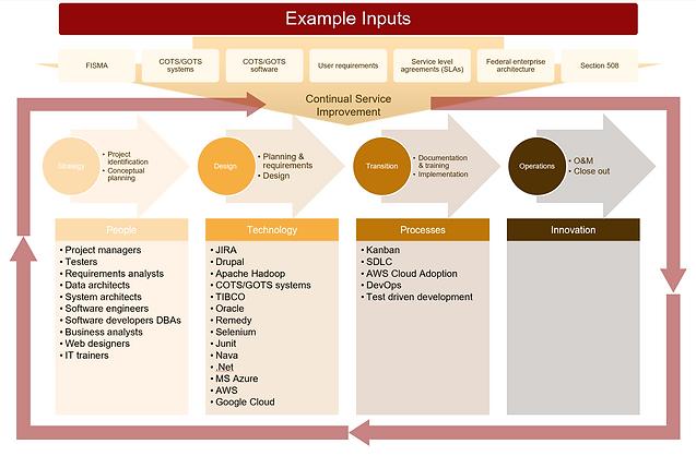 Custom System and Software Development C
