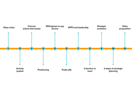 Business Strategie und Business Modelling (Serie)