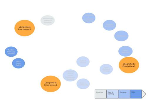 Activity Map - Business Strategie-Entwicklung Teil 2