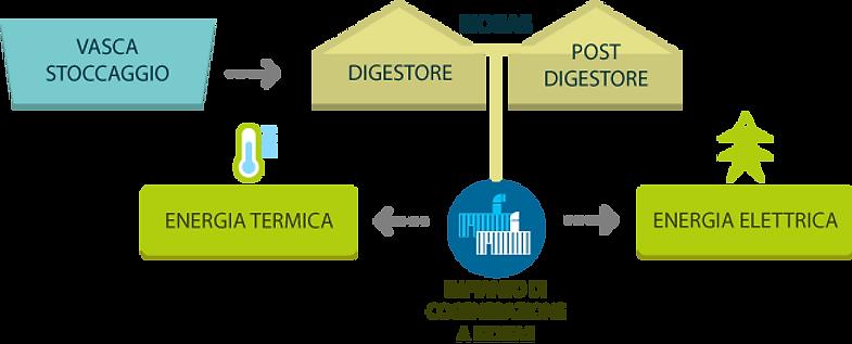 schema-biogas-impianto.png