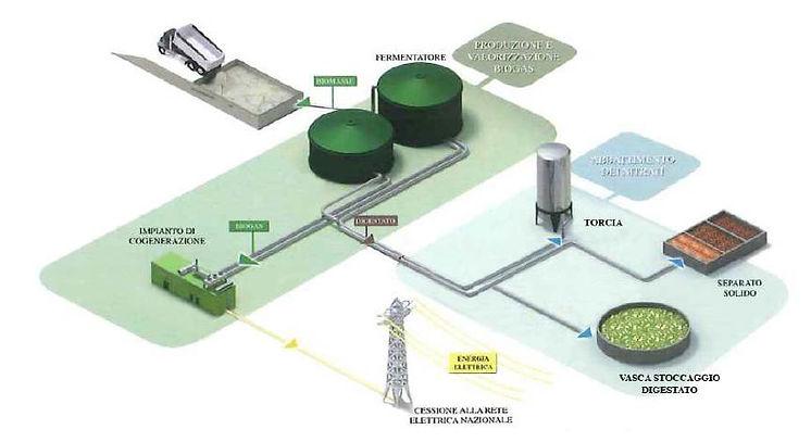 biogas_ginori_lisci.JPG