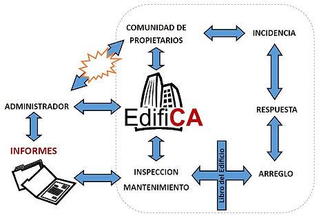 Libro del Edificio Navarra, ITE, Administrador de Fincas, Comunidad
