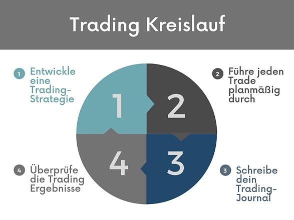 Trading Kreislauf Trading Plan