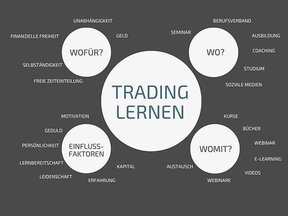 Lern-Weg zum Trading1.png