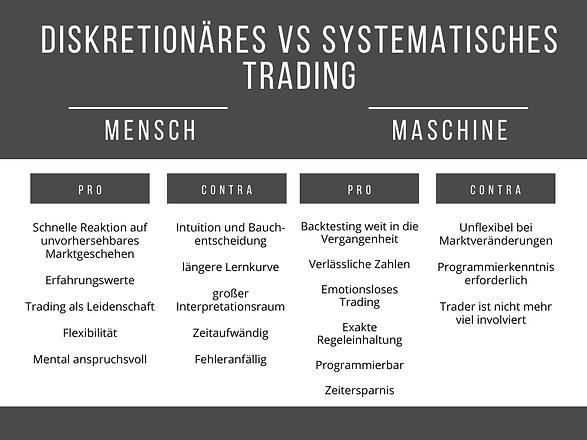 Diskretionäres VS Systematisches Trading