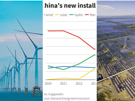 China installed more wind energy capacity in 2020 than the whole world in 2019