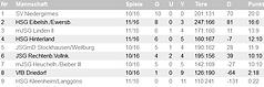 Screenshot_2019-02-04_Bezirksliga_B_-_Gr