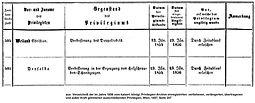 Weiland Privilegien 1854-1856