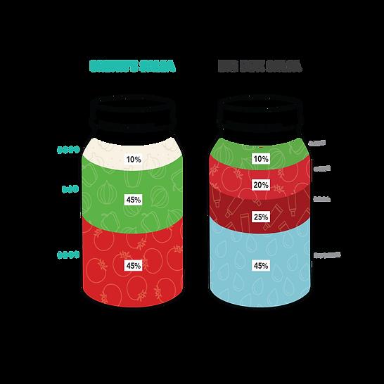 Salsa Comparison Diagram.png