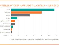 Matvanor och tobak fortfarande största riskfaktorerna för ohälsa i Sverige