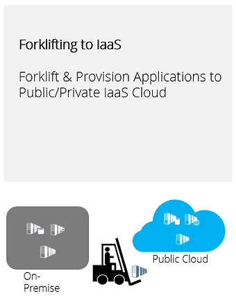 Forklift to IaaS