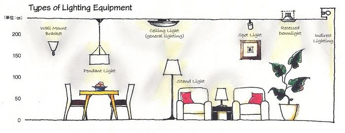 Construction Lighting Basics