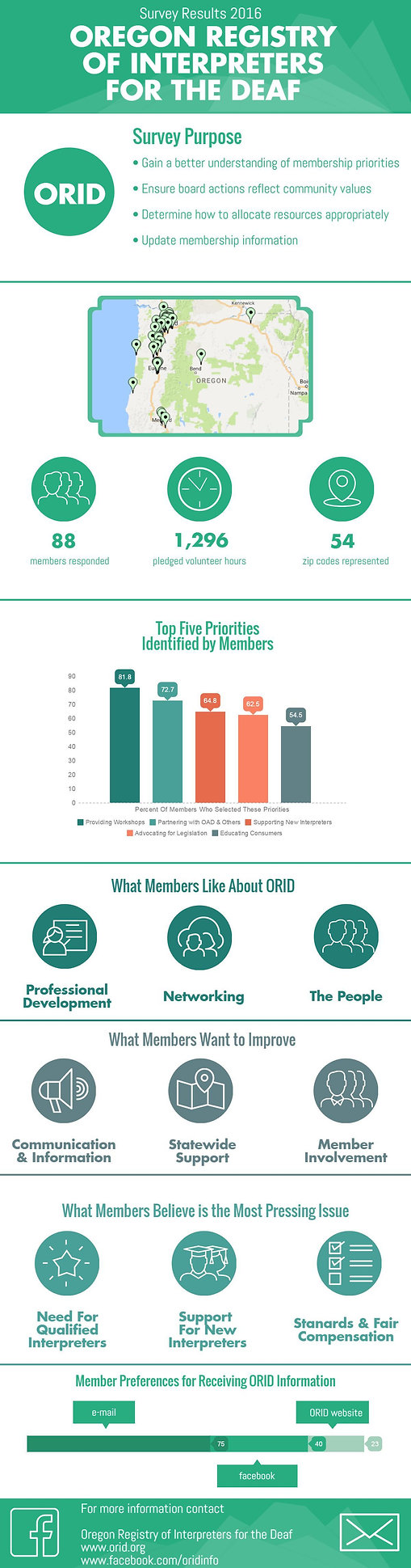 This image summarizes the results from the 2016 survey of members for ORID priorities. 88 Members responded to the survey. Membership set as the top five priorities: 1. Professional Development, 2. Organizational Partnerships, 3. New Interpreter Support, 4. Legislative Action, 5. Consumer Education. Most members (75) said they prefer communication by email, another 40 said Facebook, and 23 said they get ORID information from the website.