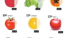 ANVISA divulga lista dos alimentos com maior nível de contaminação
