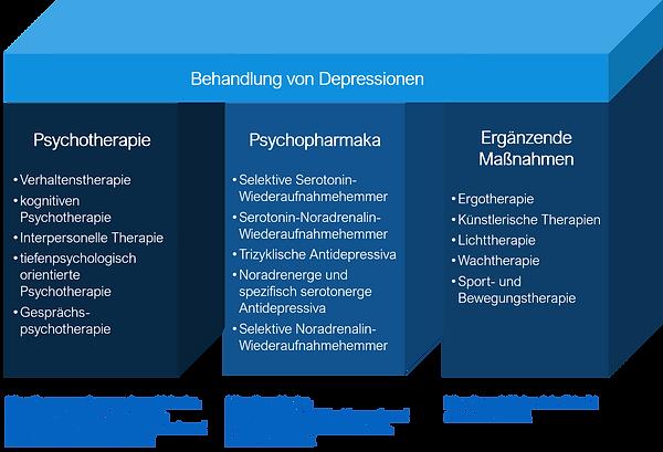 Behandlungssäulen_der_Depression_blue.pn