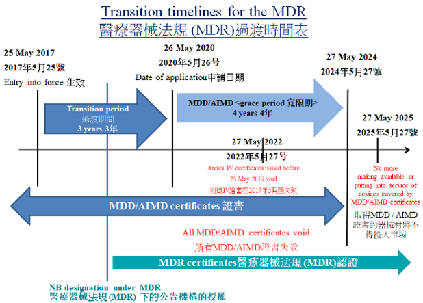 間口罩廠,而部份口罩廠更已執行CE, MDD (Medical Device D