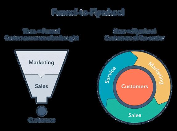 Funnel-to-Flywheel-Model.png
