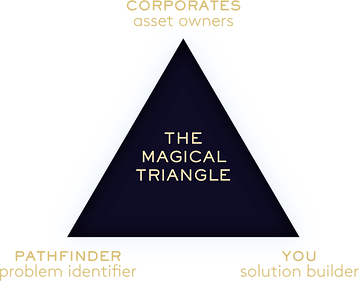Magical triangle.png