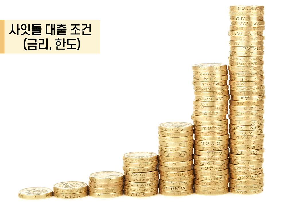 사잇돌 대출 조건 (금리, 한도)