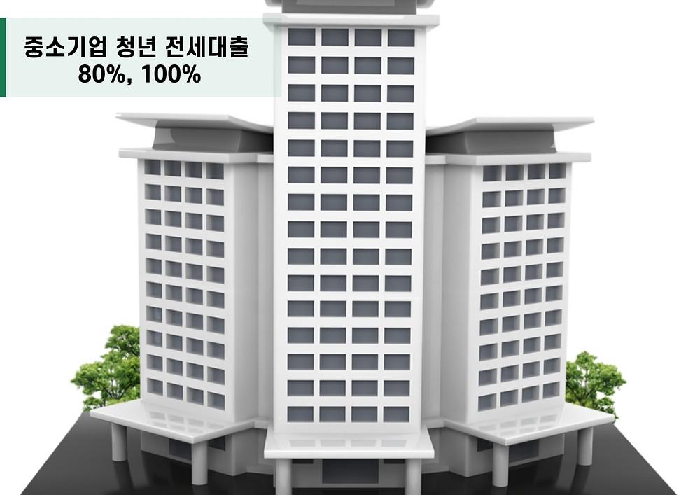 중소기업 청년 전세대출 80%, 100%