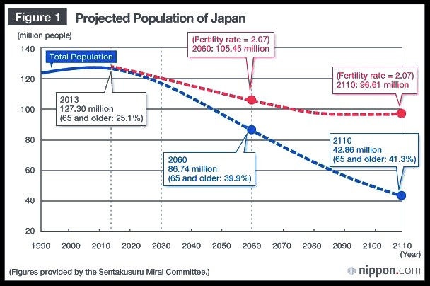 Chart depicting the rapid decline of Japan's population over this century.
