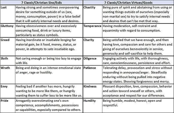 Sins and Virtues.jpg