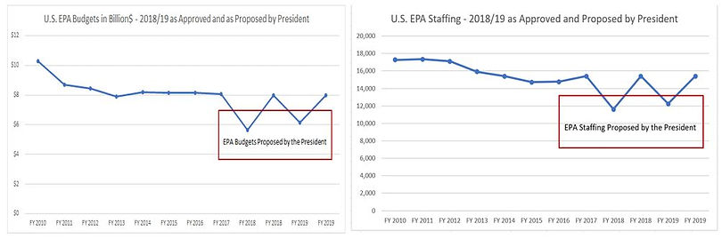 US EPA Budget Trends with Proposed Cutbacks by the President that were not accepted by Congress