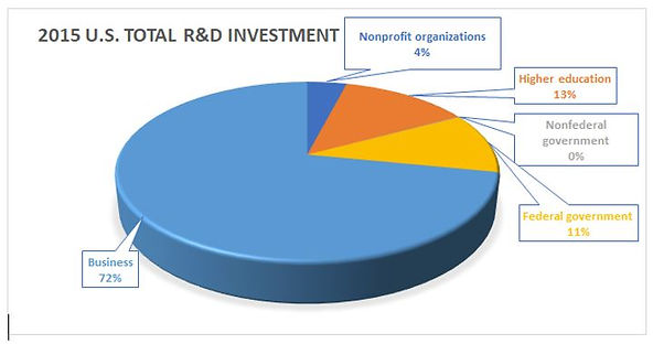 U.S. 2015 Total R&D Investment by Sector:  Business 72%, Higher Education 13%, Federal government 11%, Nonprofits 4%, Nonfederal governmen 0%