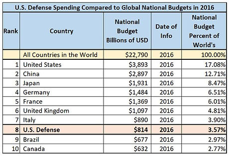 US Defense Spending Compared to Global G